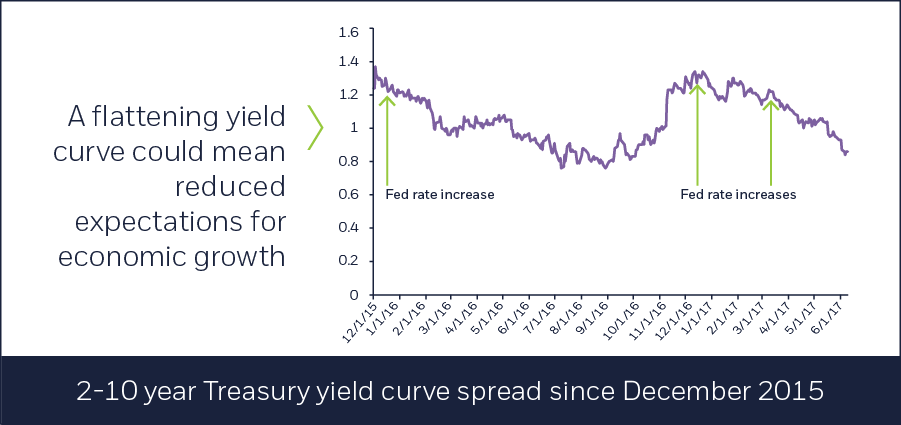 2-10 year Treasury yield curve spread since December 2015