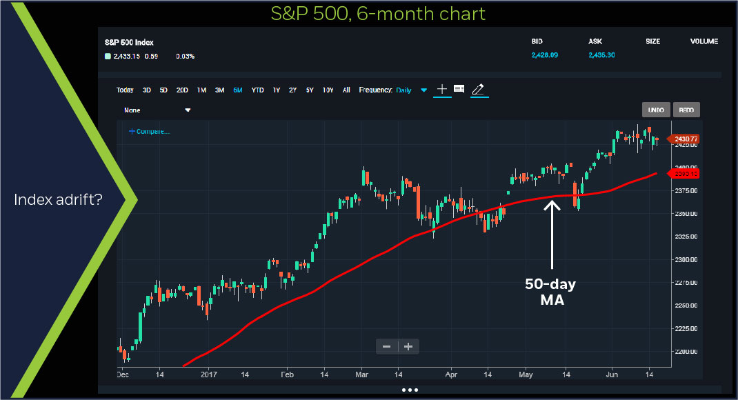 S&P 500, 6-month chart