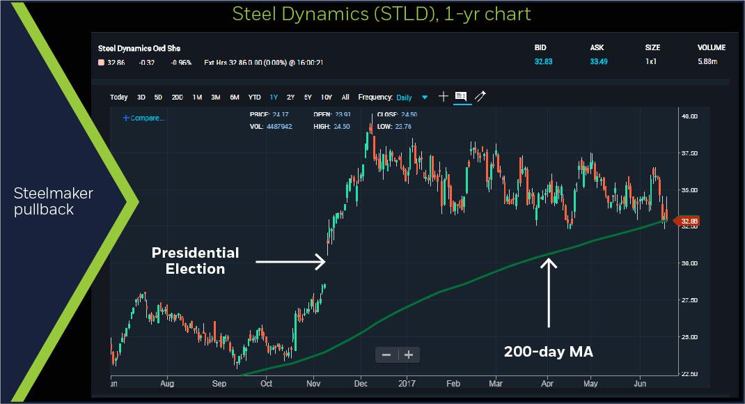 Steel Dynamics (STLD), 1-year chart