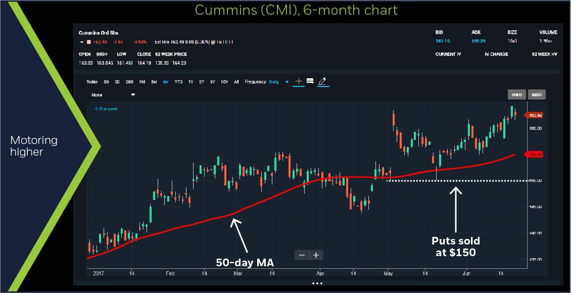 Cummins (CMI), 6-month chart