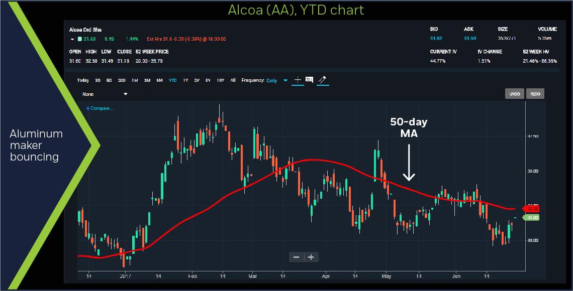 Alcoa (AA)) YTD-year chart