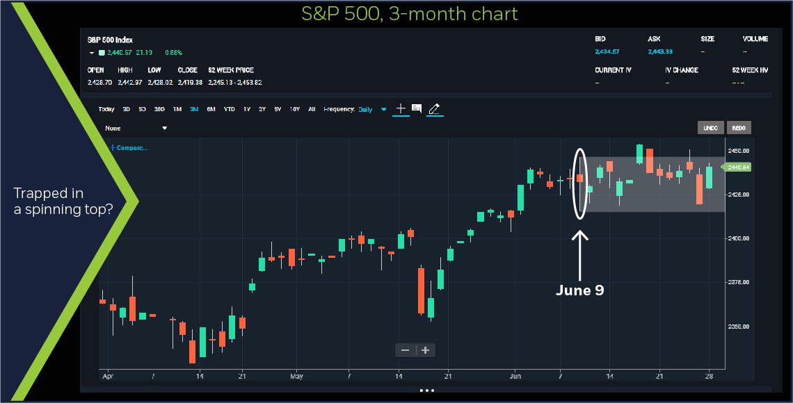 S&P Global 500, 3-month chart