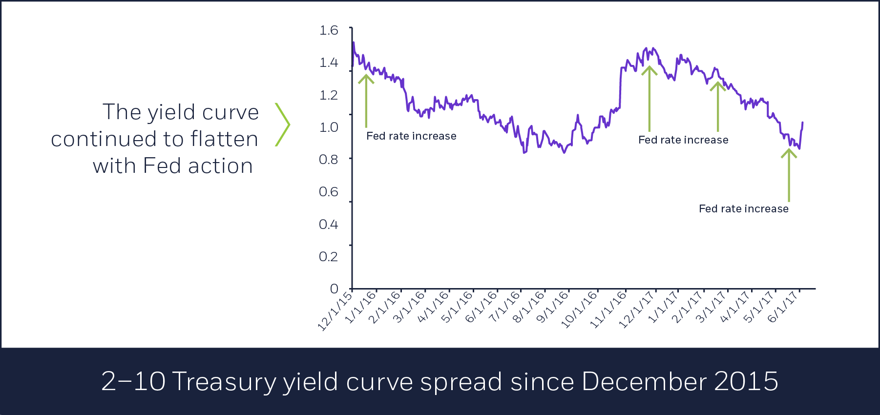 2-10 Treasury yield curve spread since December 2015