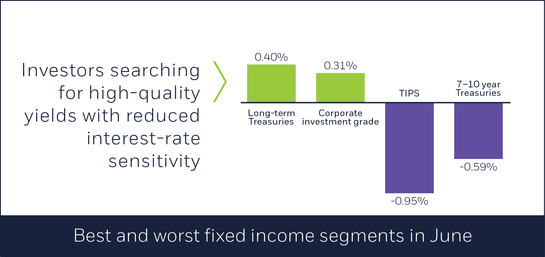 Best and worst fixed income segments in June