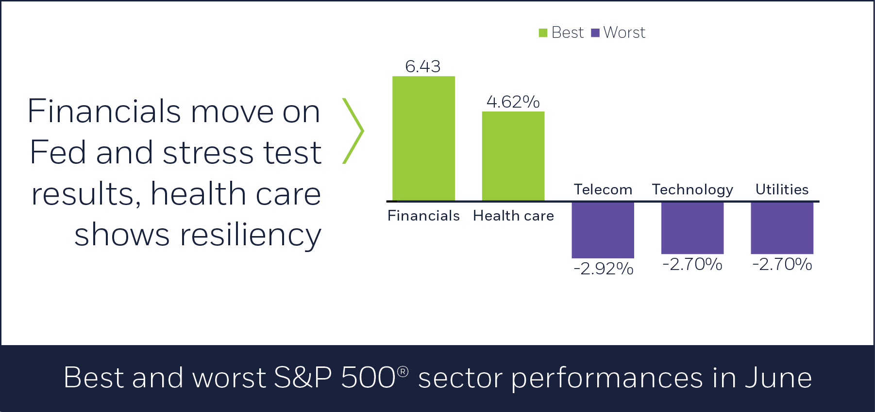 Best and worst S&P 500 sector performances in June