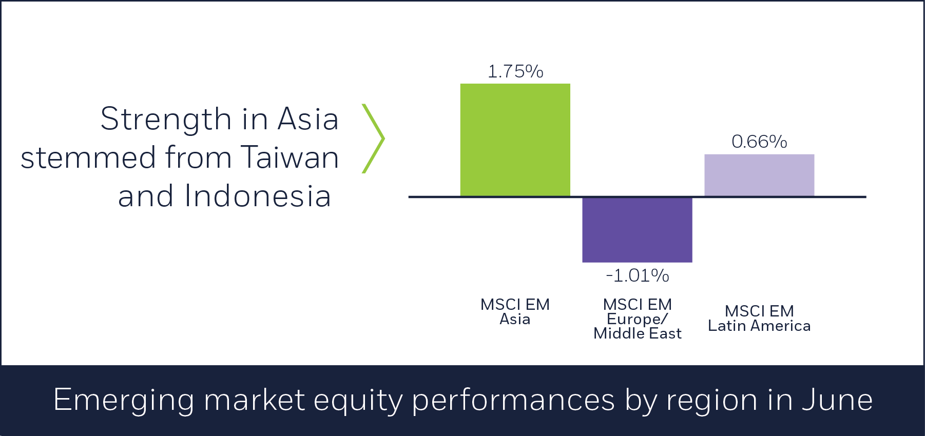 Emerging market equity performances by region in June
