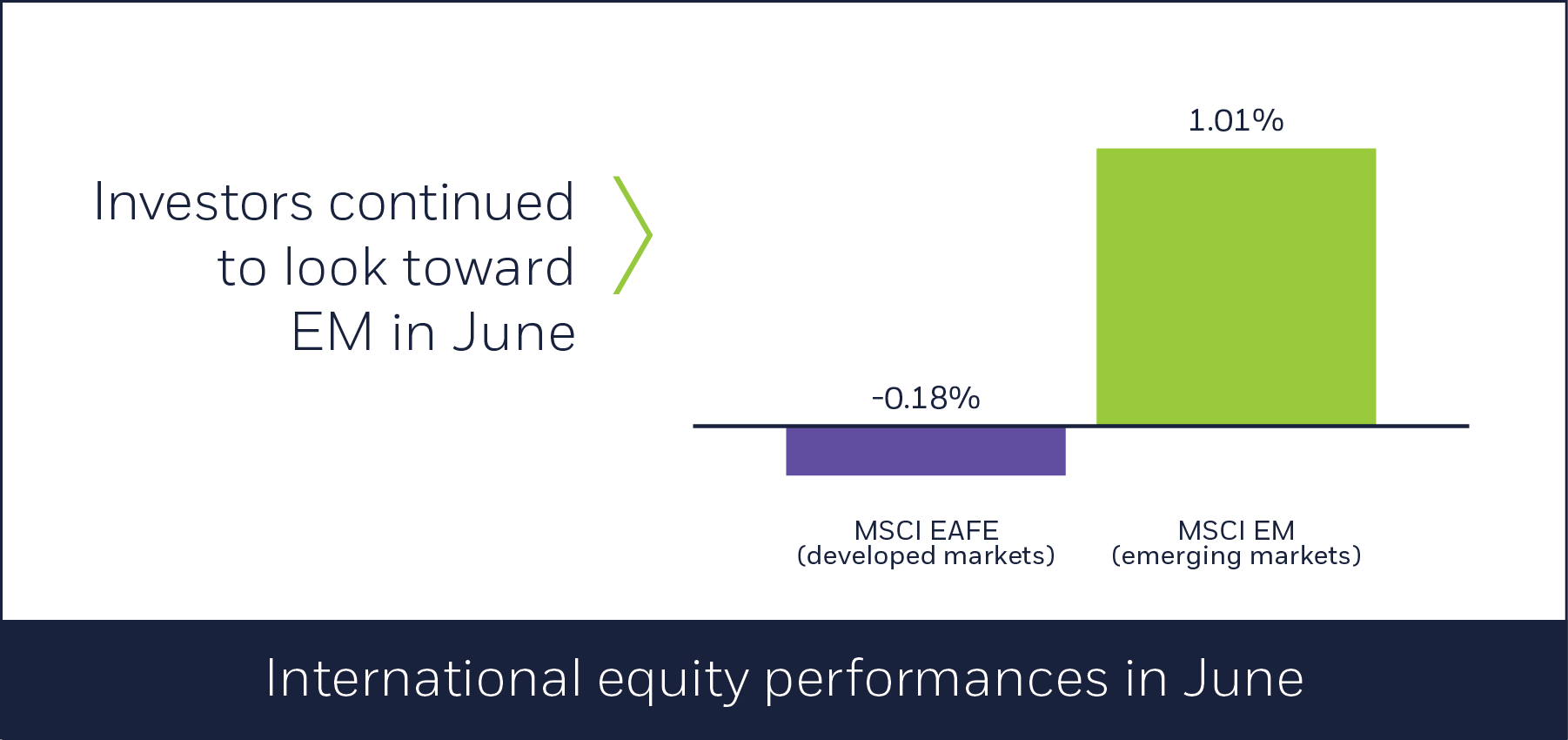 International equity performances in June