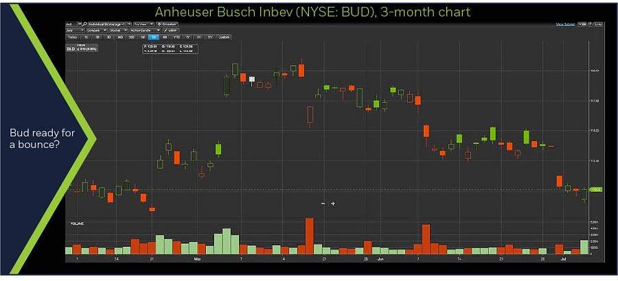 Anheuser Busch Inbev (NYSE: BUD), 3-month chart