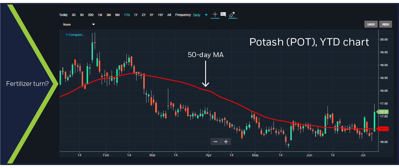Potash (POT) YTD-year chart