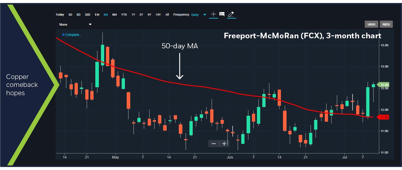 Freeport-McMoRan (FCX), 3-month chart