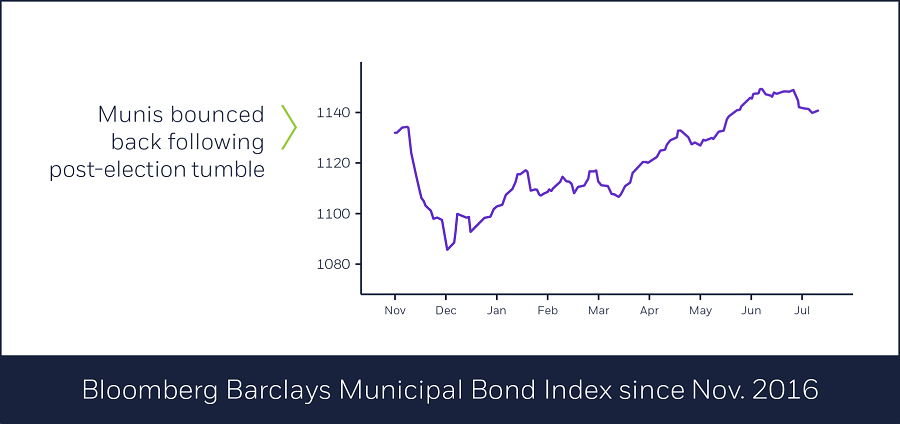 Bloomberg Barclays Municipal Bond Index