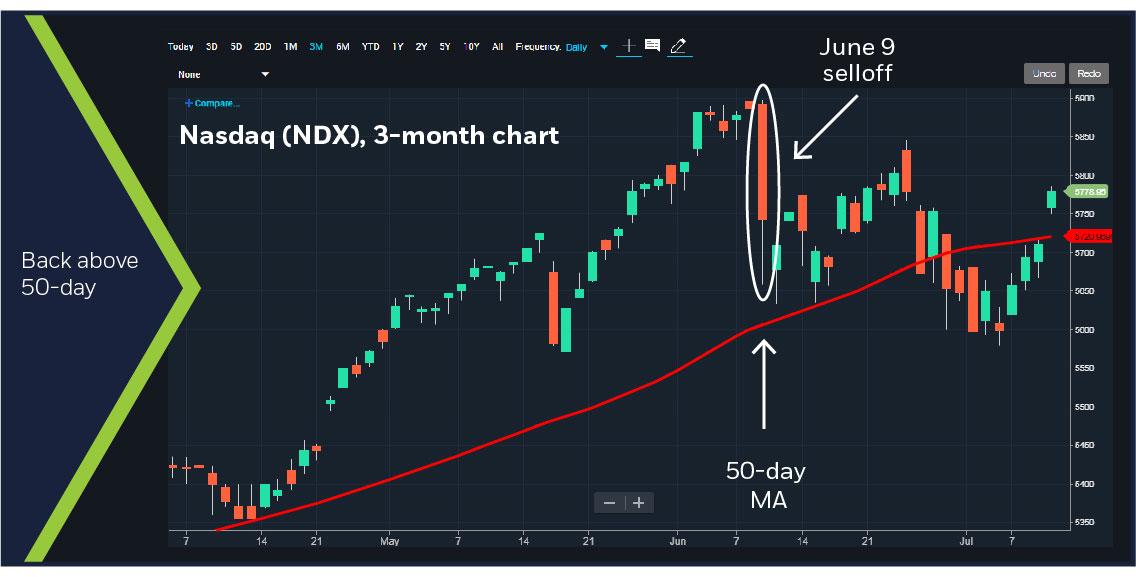 Nasdaq (NDX), 3-month chart
