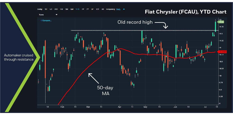 Fiat Chrysler (FCAU), YTD chart