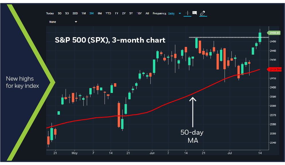 S&P 500, 3-month chart
