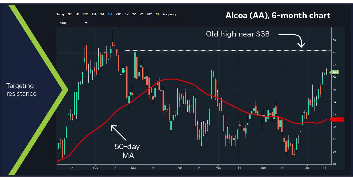 Alcoa (AA) 6-month chart