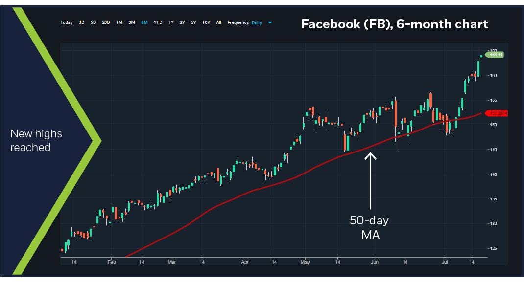 Facebook (FB), 6-month chart
