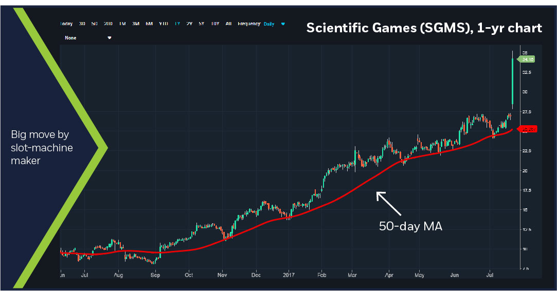 Scientific Games (SGMS), 12-year chart
