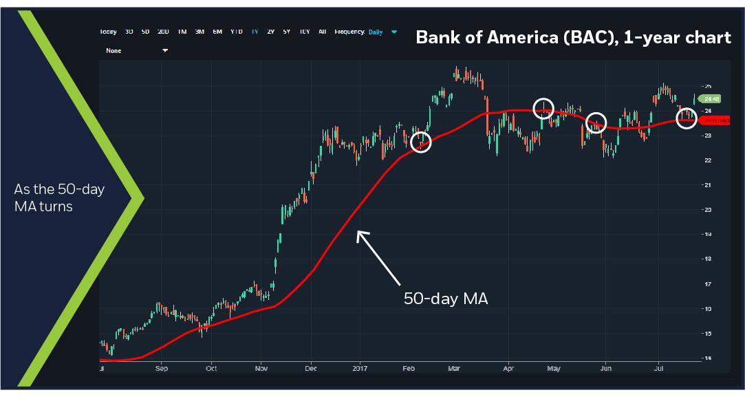 Bank of America (BAC), 1-yr chart