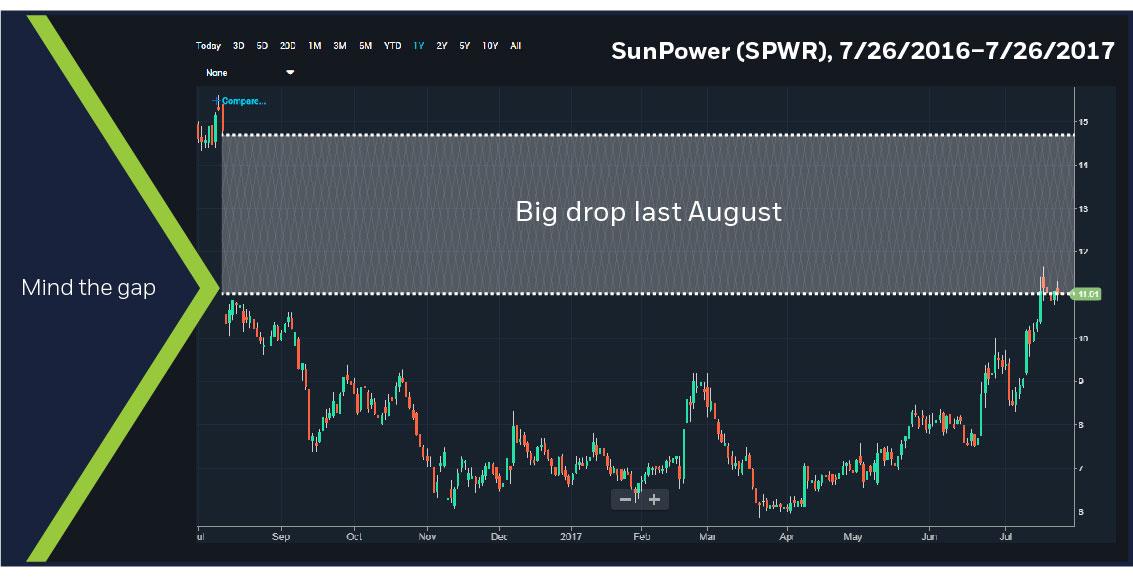 SunPower (SPWR), 7/26/16 - 7/26/17 chart