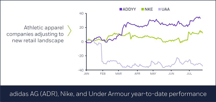 Athletic apparel companies, year-to-date performance
