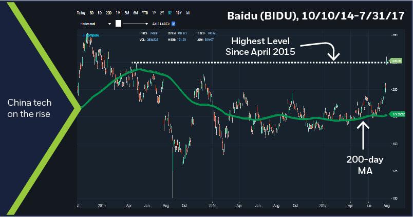 Baidu (BIDU), 10/10/14-7/31/17