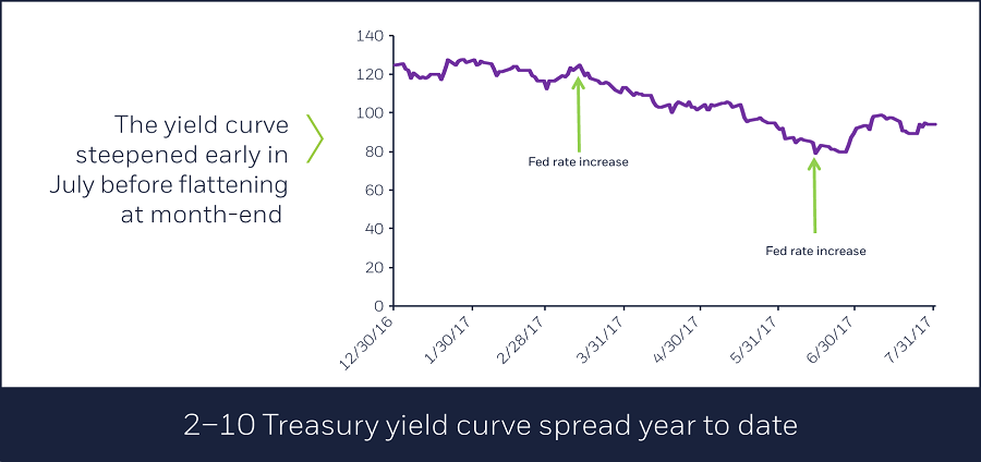 2–10 Treasury yield curve spread year to date