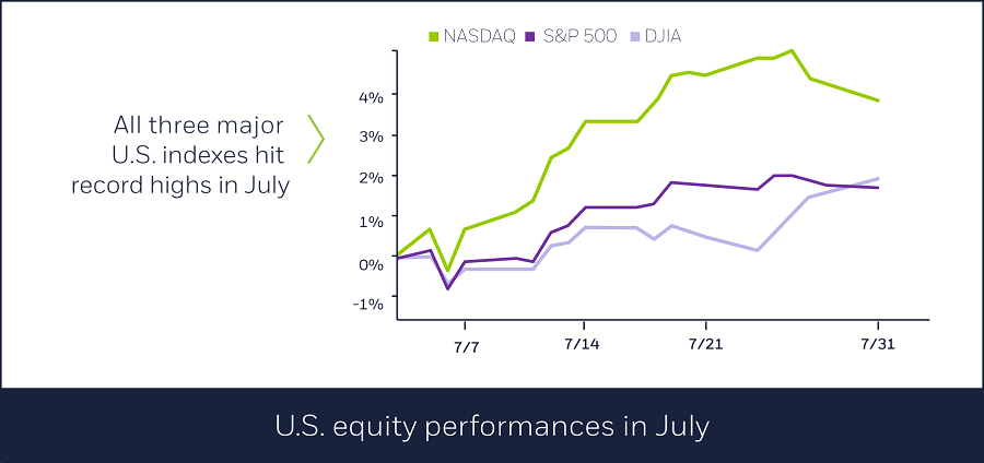 U.S. equity performances in July