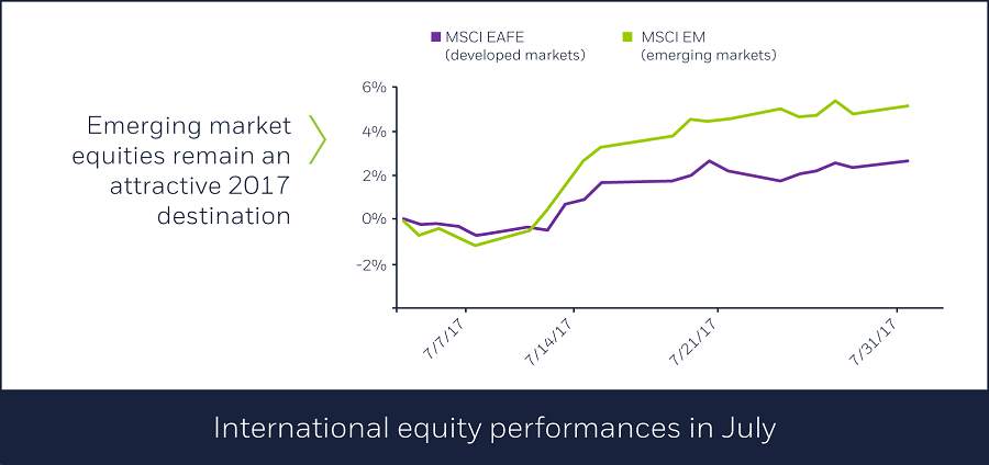 International equity performances in July