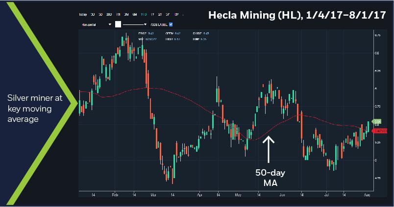 Hecla Mining (HL) 1/4/17-8/1/17