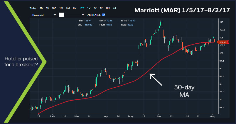 Marriott (MAR) 1/5/17 - 8/1/17 chart