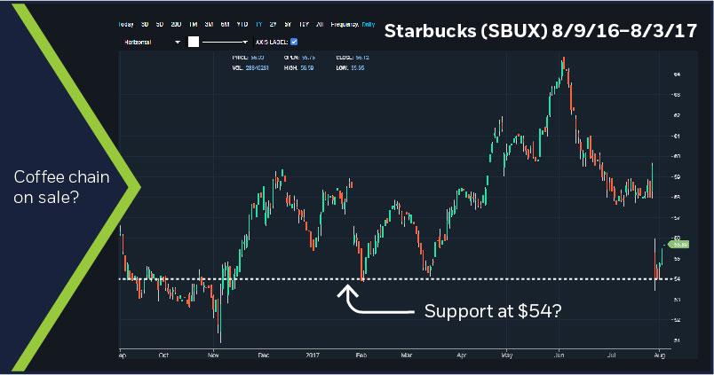 Starbucks (SBUX), 8/9/16-8/3/17