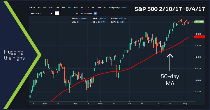 S&P 500, 2/10/17 - 8/4/17
