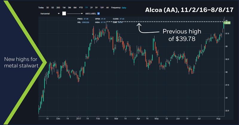 Alcoa (AA), 11/2/16 - 8/8/17, chart