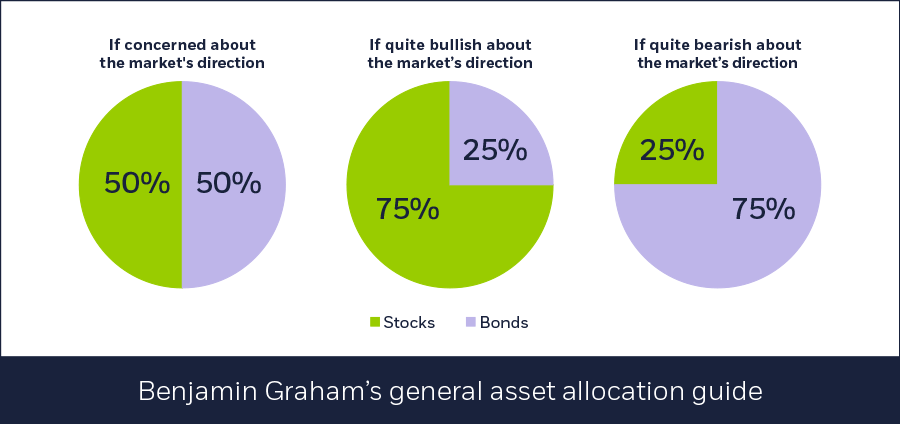 Benjamin Graham's general guide to asset allocation