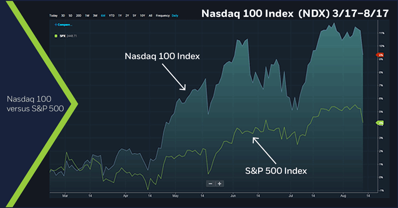 Nasdaq 100 Index (NDX) 3/17-8/17