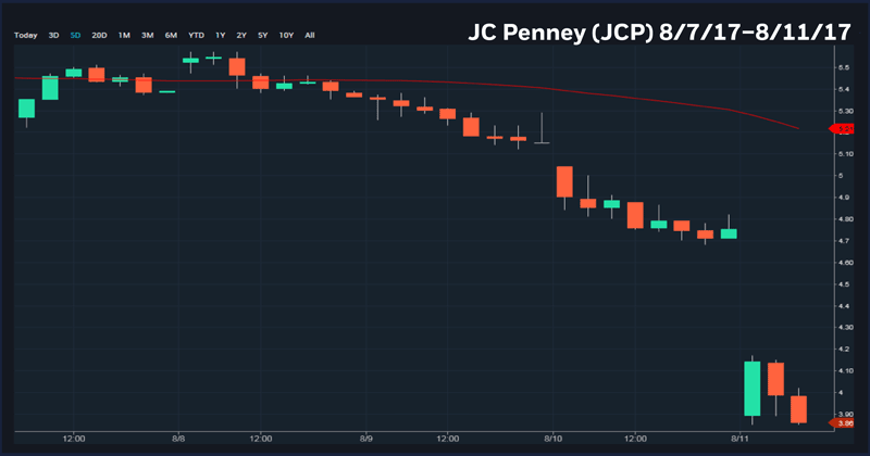 JC Penny (JCP) 08/07/17-08/11/17