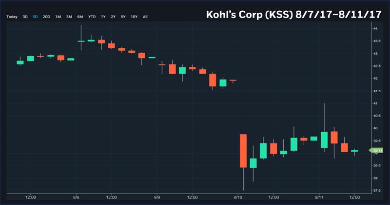 Kohls Corp (KSS) 08/07/17-08/11/17