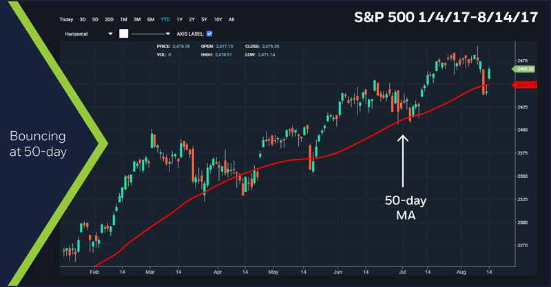 S&P 500, 1/4/17 - 8/14/17