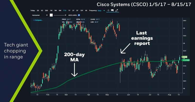 Cisco Systems (CSCO) 1/5/17 – 8/15/17 chart