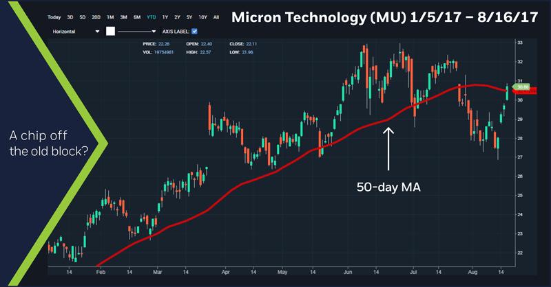 Micron Technology (MU) 1/5/17 – 8/16/17 chart