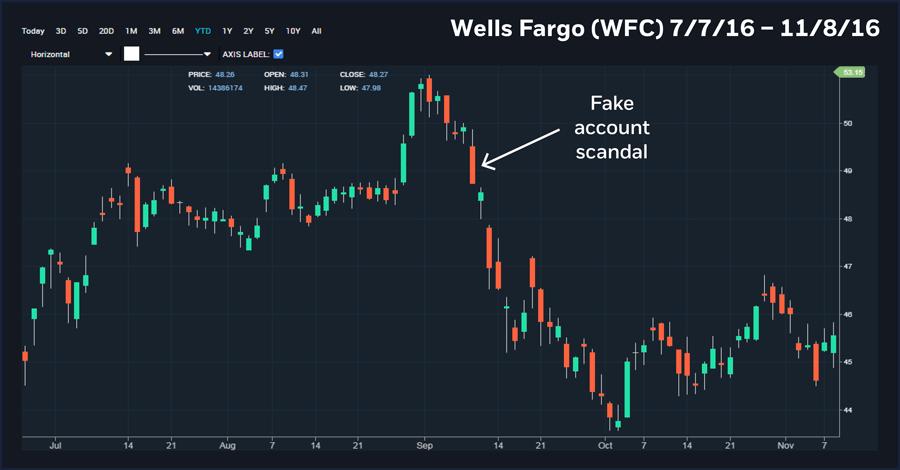 Wells Fargo 7/7/16-11/8/16