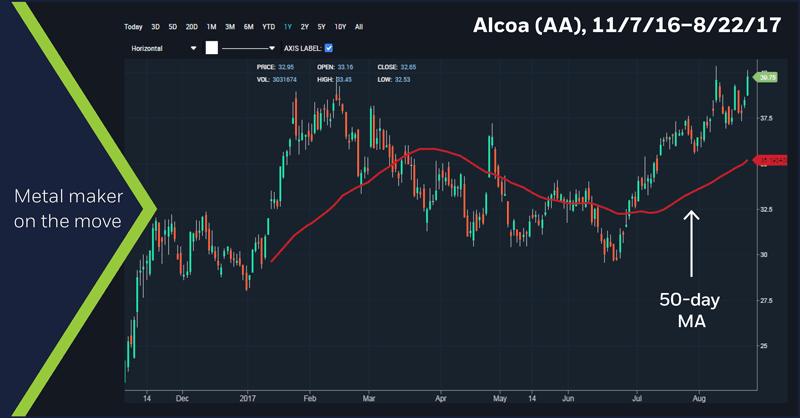 Alcoa (AA) 11/7/16 - 8/22/17 chart