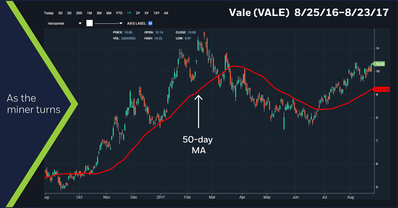 Vale (VALE) 8/25/16 - 8/23/17 chart