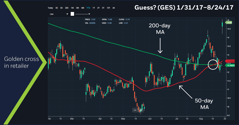 Guess? (GES) 1/31/17 - 8/24/17 chart
