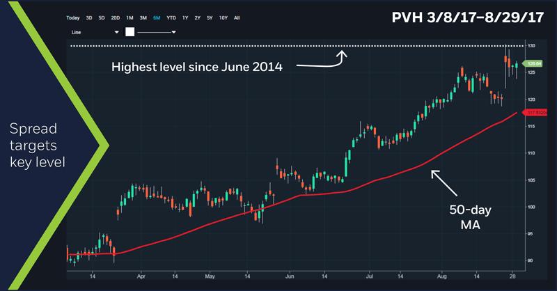 PVH (PVH) 3/8/17 - 8/29/17 chart