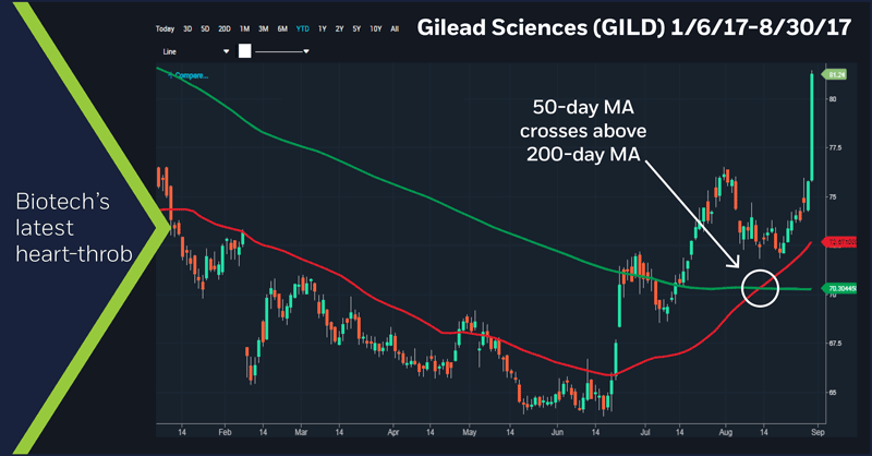 Gilead Sciences (GILD) 1/6/17 - 8/29/17 chart