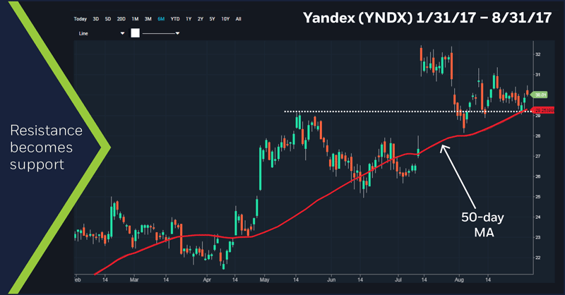 Yandex (YNDX) 1/31/17 - 8/31/17 chart