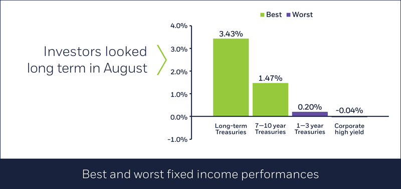 Best and worst fixed income performances