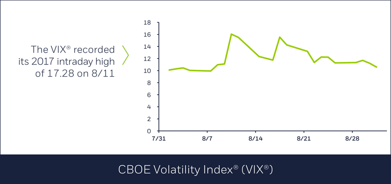 CBOE Volatility Index in August
