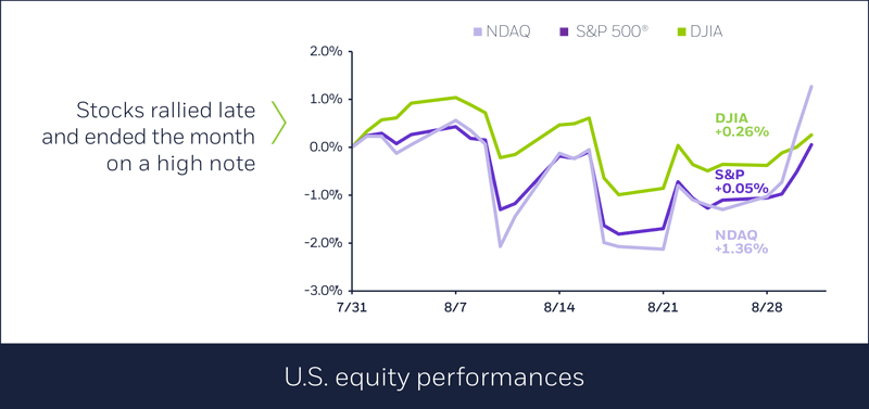 U.S. equity performances in August